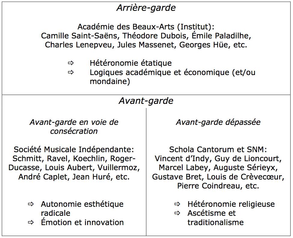 Figure 2: Structure du champ musical français des années 1910.