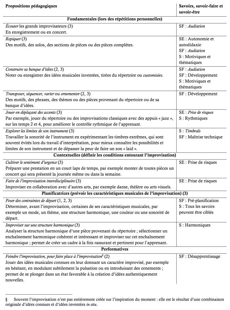 Annexe B : Propositions pédagogiques rencontrées lors des trois phases de la recherche, et savoirs, savoir-faire et savoir-être principalement engagés pour chaque proposition (1).