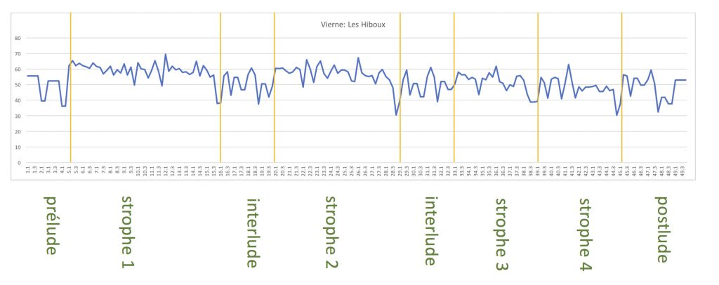 Figure 6: Représentation graphique des variations de tempo.