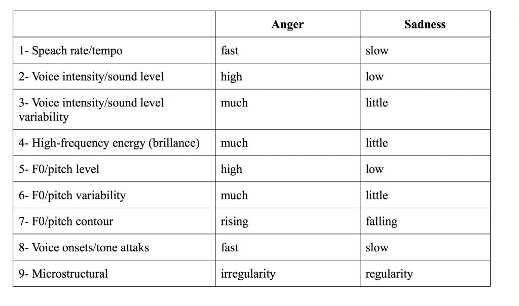 Figure 4: Les caractéristiques du signal sonore de la colère et de la tristesse (tableau tiré de Juslin et Laukka2003, p.802).