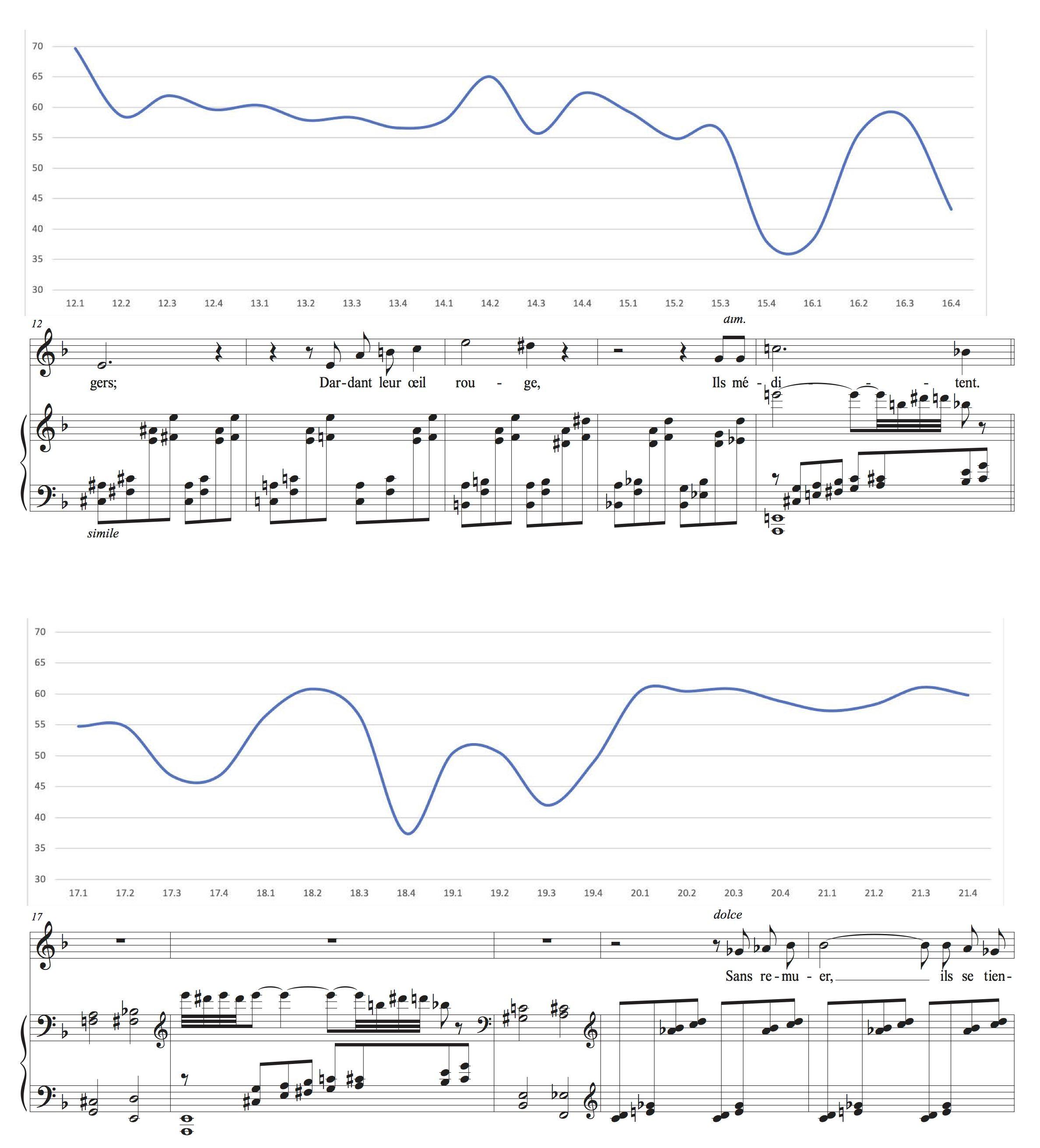 Annexe: Les courbes de tempo mises en relation avec la partition, p. 2.