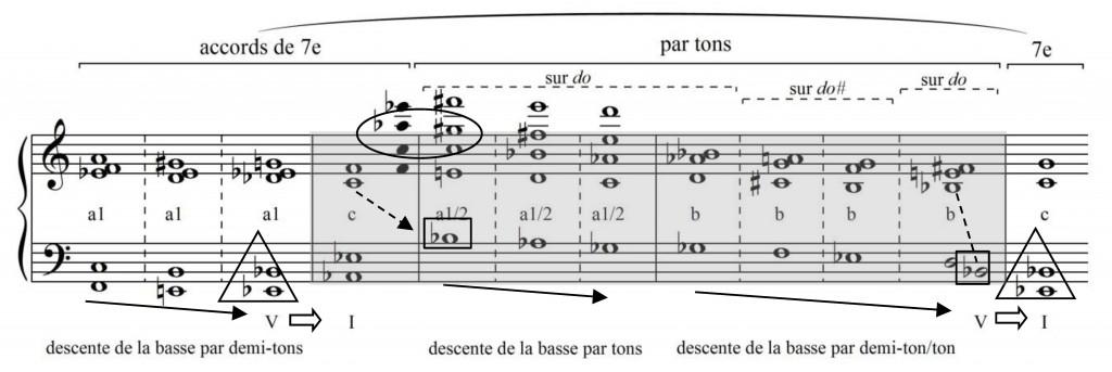 Figure 23 : Georges Dandelot, « Le sommeil interrompu » (Dandelot 1929), schéma de la partie du piano.