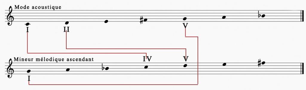 Figure1: Relations de degrés entre le mode acoustique et le mode mineur mélodique ascendant.