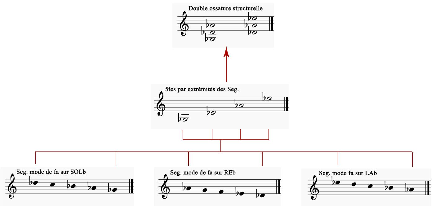 Figure 16 : Formation de la double ossature quintale par les extrémités des segments de mode <em>fa</em> sur <em>sol</em> bémol, <em>ré</em> bémol et <em>la</em> bémol.