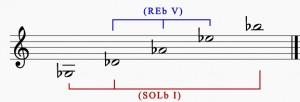 Figure 43b : Formulation résolutive possible au sein de l'échelle pentatonique.