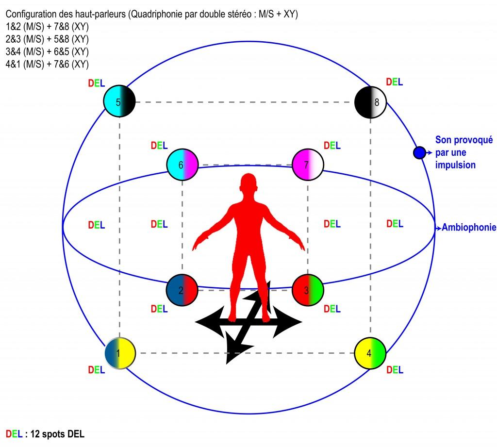 Figure2: Disposition des haut-parleurs et des canaux de diffusion sonore.