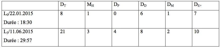 Figure6: Résultats.