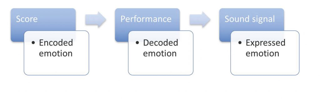 Figure 1: Les trois étapes de la production sonore d'une œuvre.