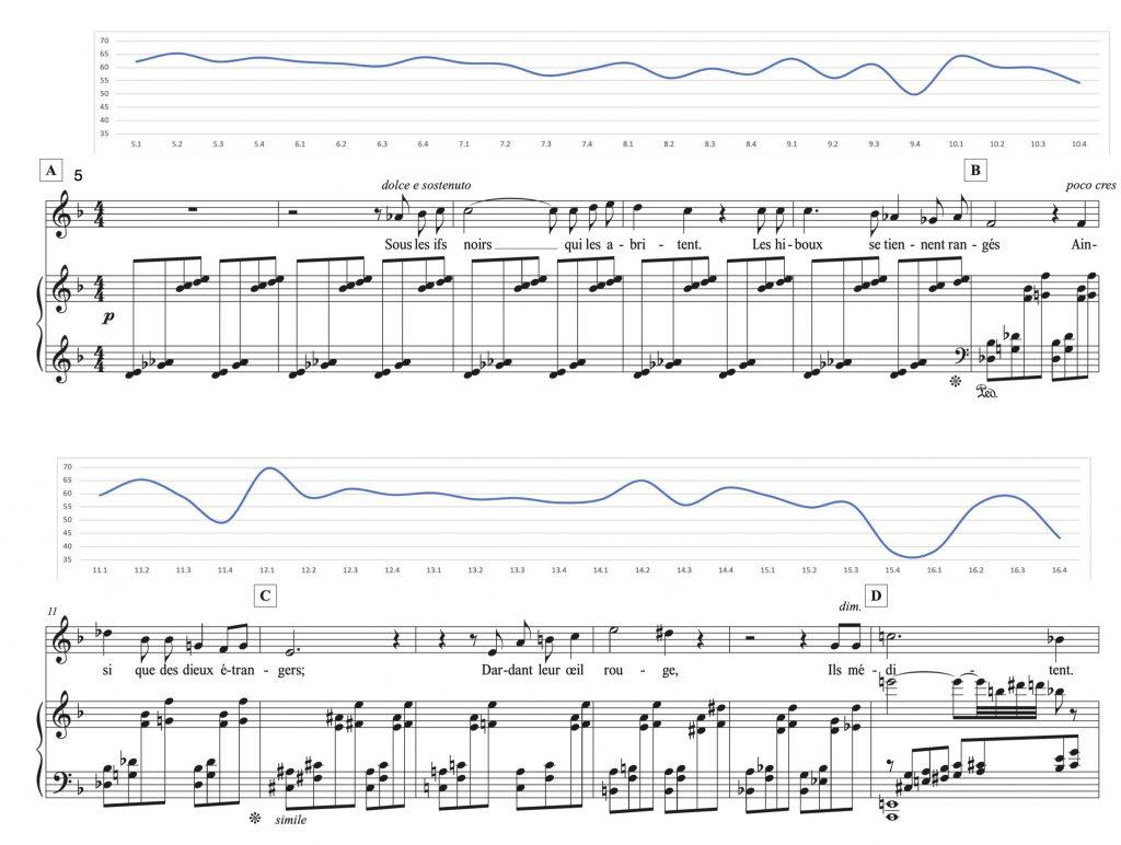Figure 11: Variation et régularité du tempo.
