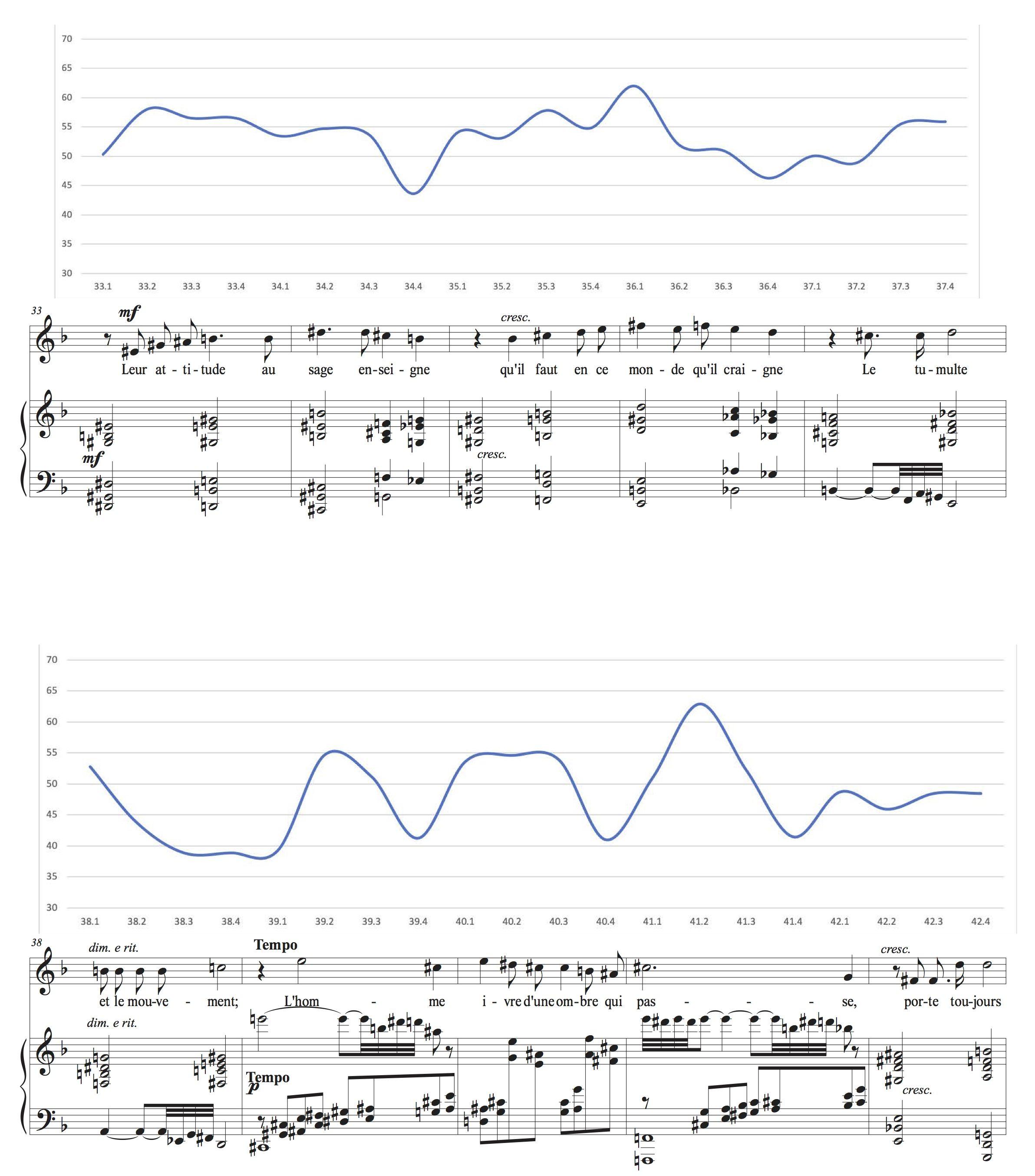 Annexe: Les courbes de tempo mises en relation avec la partition, p. 4.