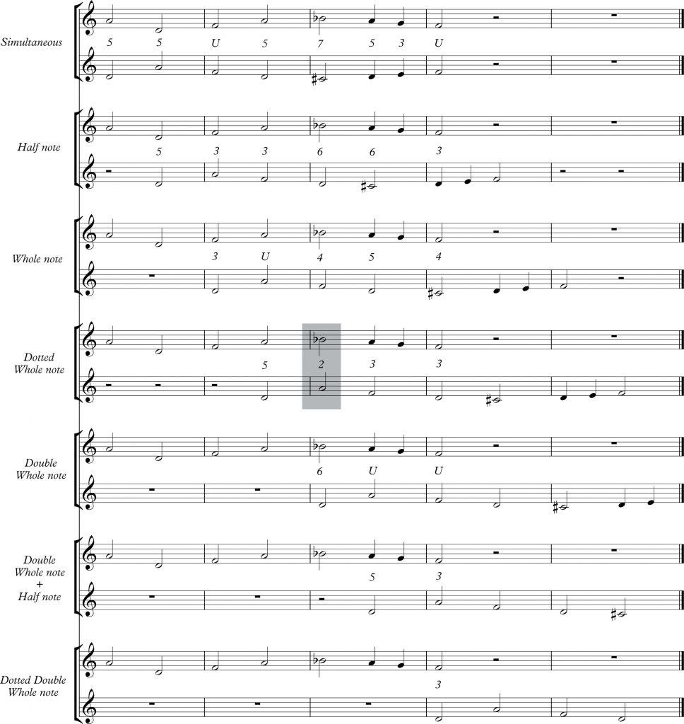 Annex iva: Two-voice <em>Stretto</em> in <em>Inversus-Rectus</em> (IR) in All Entry Distances (Half Note Level).