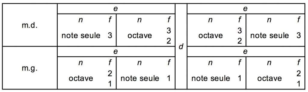 Figure6: Illustration de la solution de Vianna da Motta à la figure2.