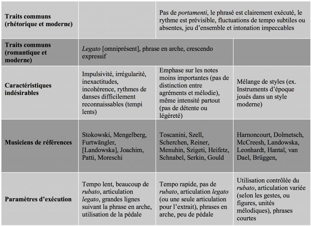 Figure 1b : Les styles d'interprétation selon Bruce Haynes (2007).