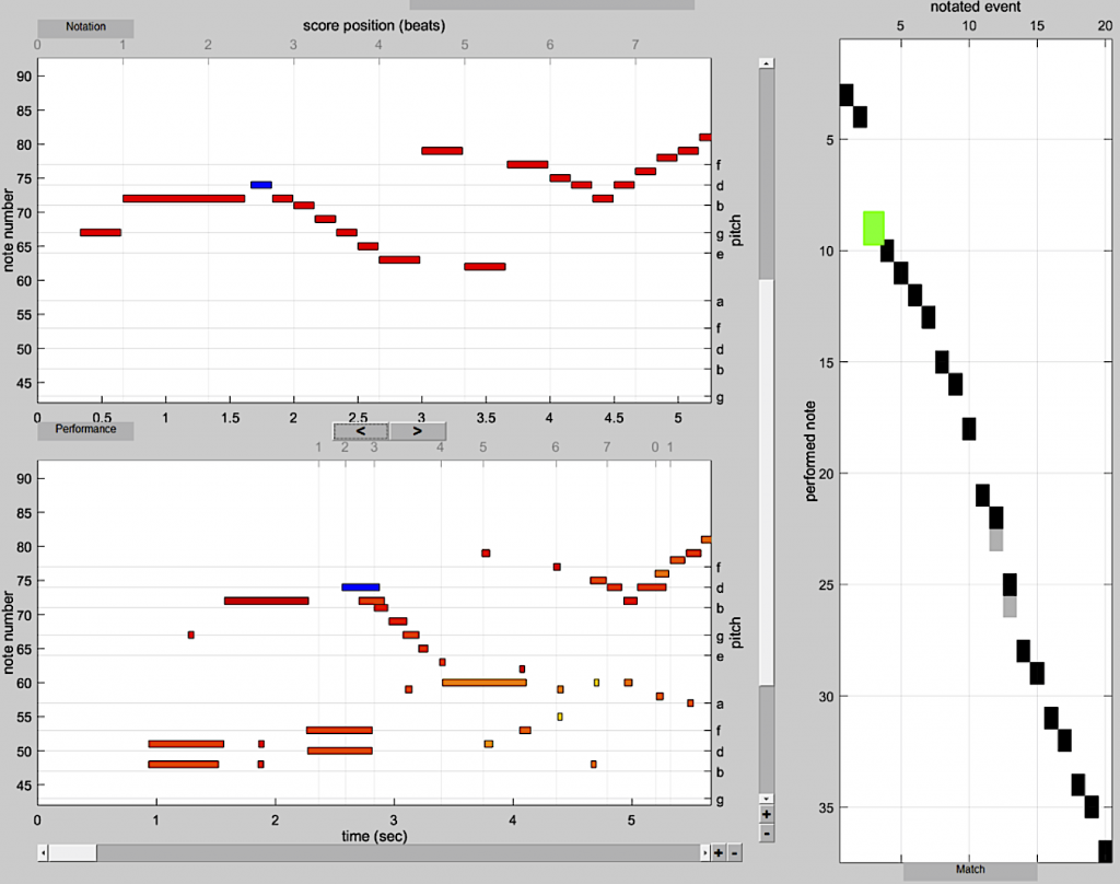 Figure 7: Interface graphique du <em>dynamic score matcher</em>. La fenêtre du haut présente la partition MIDI. La figure du bas présente les données midi encodant l'interprétation.