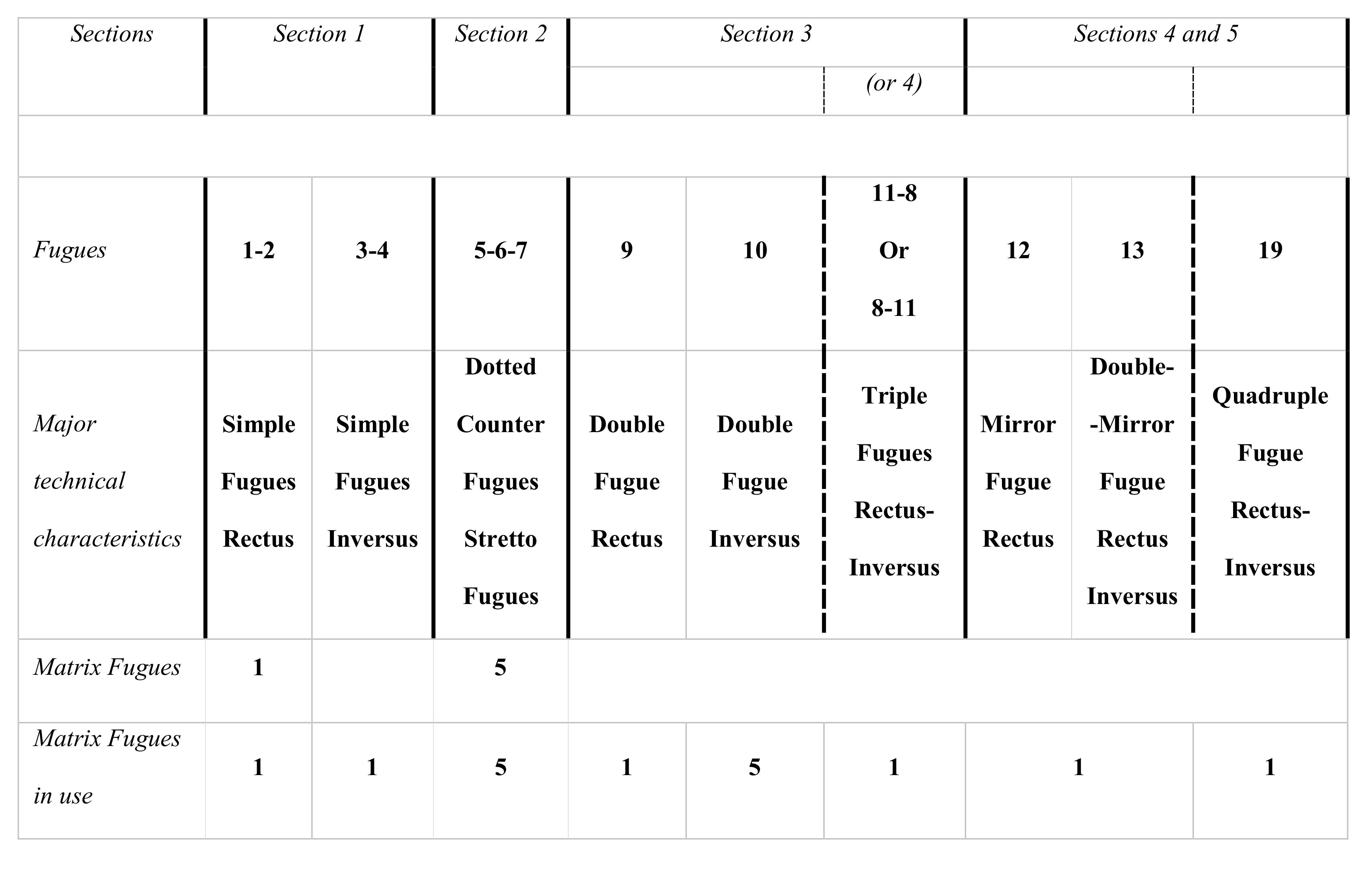 Figure 1: Synoptic table of the sections inside the <em>Art of Fugue</em> with the material from the first edition.