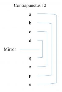 "Figure 10a: Creation of the ""mirror effect"" with the symmetrical positioning, Contrapunctus 12."