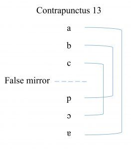 "Figure 10b: Creation of the ""mirror effect"" with the symmetrical positioning, Contrapunctus 13."