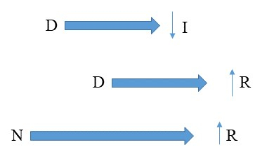 Figure 6: Example of the first thematic phase.