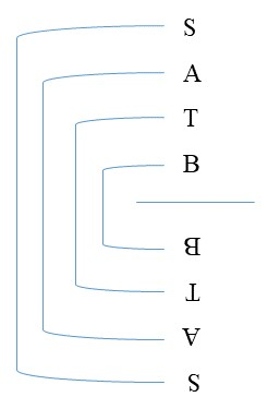 Figure 9: The reversion.